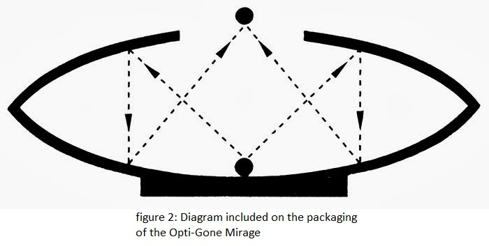 figure 2: Diagram included on the packaging  of the Opti-Gone Mirage